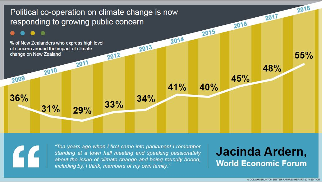What do New Zealanders think about climate change?